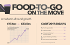 International Trends: Food-to-go sectors forecast to grow